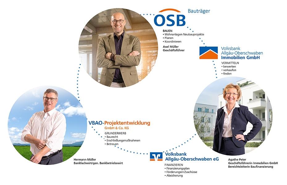 OSB-Volksbank Immobilien GmbH | Volksbank Allgäu-Oberschwaben Immobilien GmbH